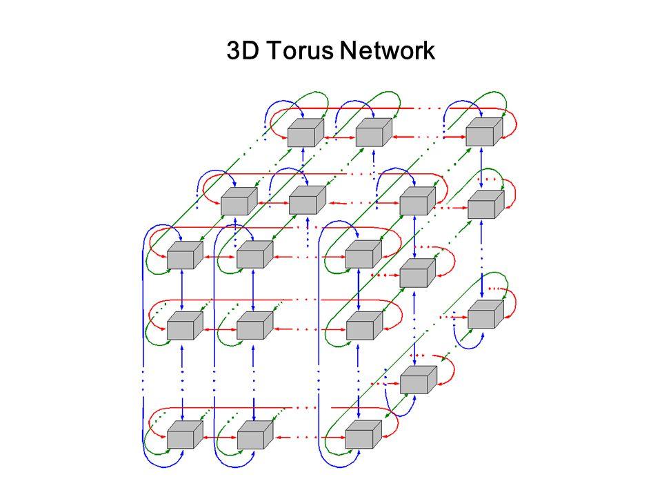 3D Torus Network