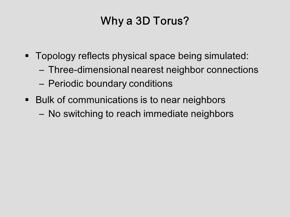 Why a 3D Torus.