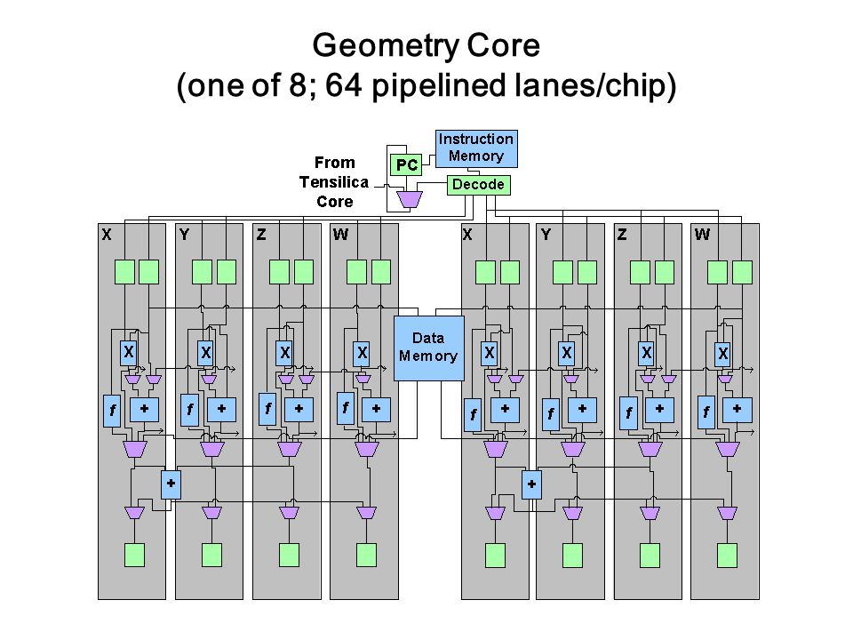Geometry Core (one of 8; 64 pipelined lanes/chip)