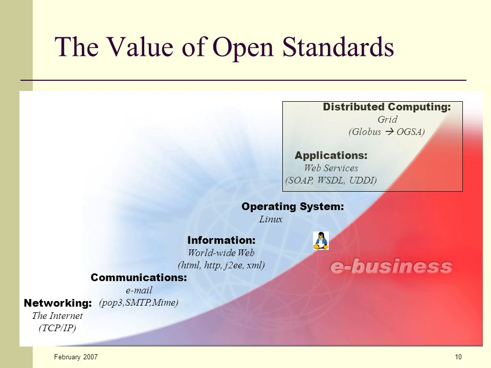 February 200710 The Value of Open Standards Networking: The Internet (TCP/IP) Communications: e-mail (pop3,SMTP,Mime) Information: World-wide Web (html, http, j2ee, xml) Applications: Web Services (SOAP, WSDL, UDDI) Distributed Computing: Grid (Globus  OGSA) Operating System: Linux