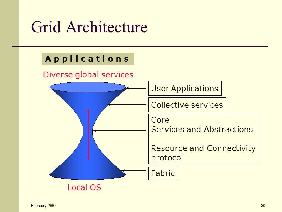 February 200730 Grid Architecture Core Services and Abstractions Resource and Connectivity protocol Diverse global services Local OS A p p l i c a t i o n s User Applications Collective services Fabric