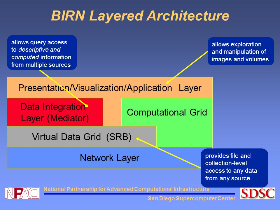 San Diego Supercomputer Center National Partnership for Advanced Computational Infrastructure BIRN Layered Architecture Network Layer Computational Gr