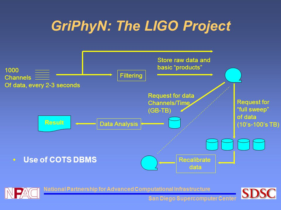 San Diego Supercomputer Center National Partnership for Advanced Computational Infrastructure GriPhyN: The LIGO Project Use of COTS DBMS 1000 Channels