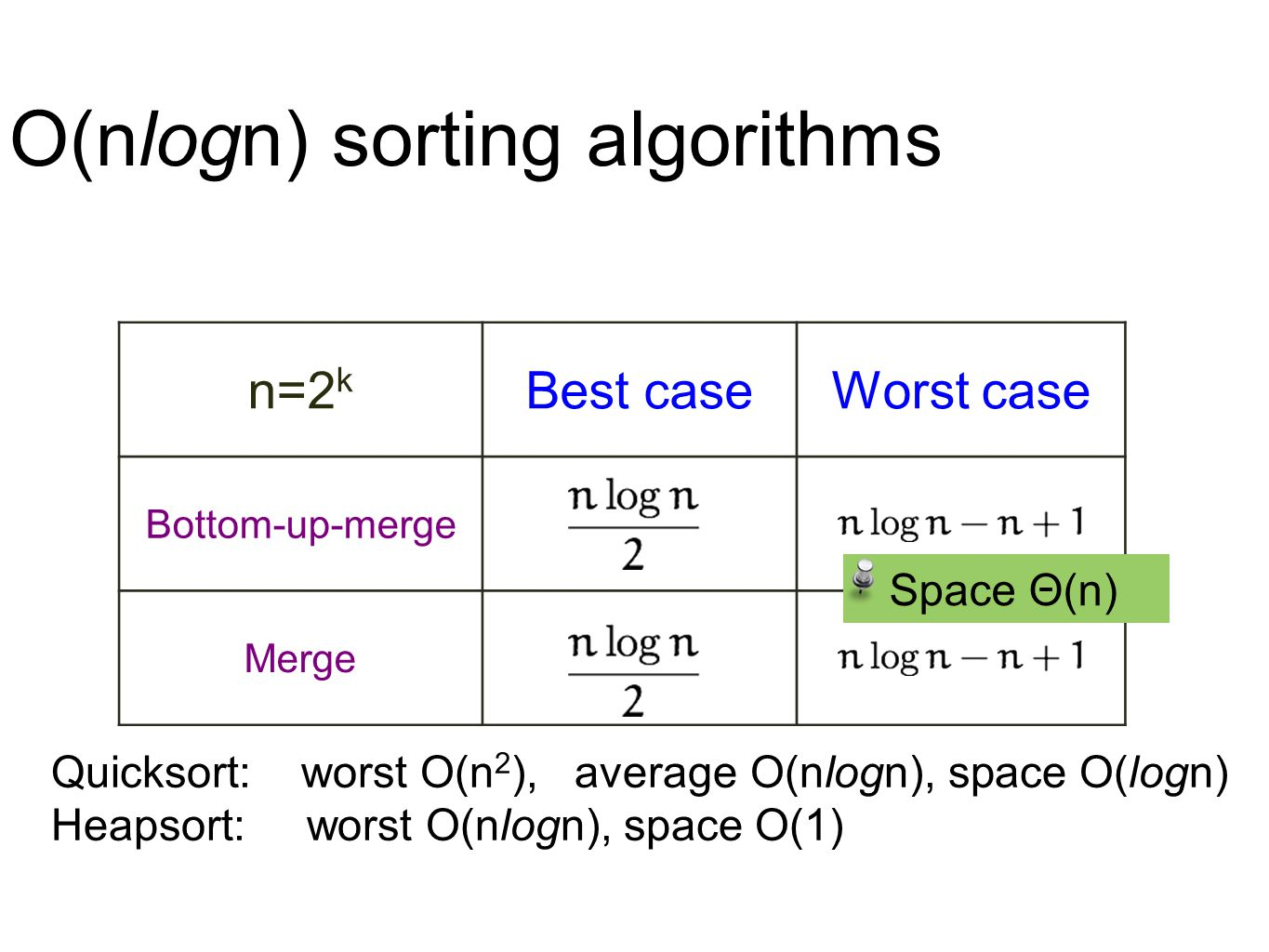 O(nlogn) sorting algorithms n=2 k Best caseWorst case Bottom-up-merge Merge Space Θ(n) Quicksort: worst O(n 2 ), average O(nlogn), space O(logn) Heaps