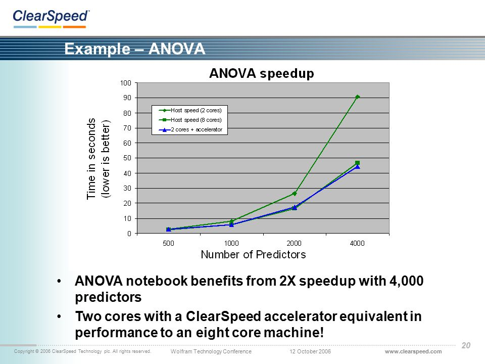 www.clearspeed.comWolfram Technology Conference Copyright © 2006 ClearSpeed Technology plc. All rights reserved. 12 October 2006 20 Example – ANOVA AN