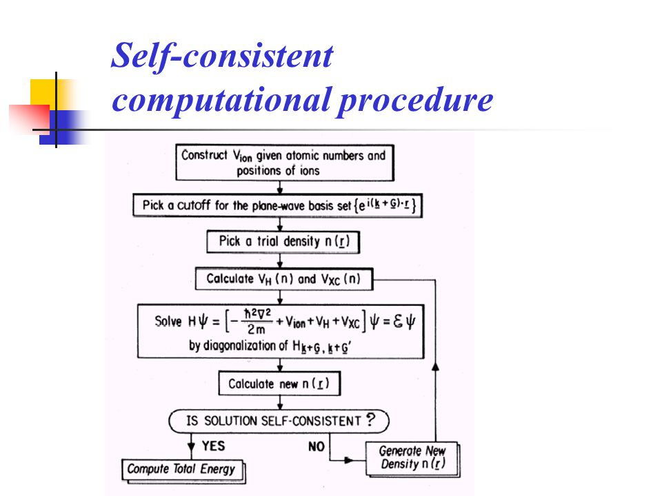 Self-consistent computational procedure