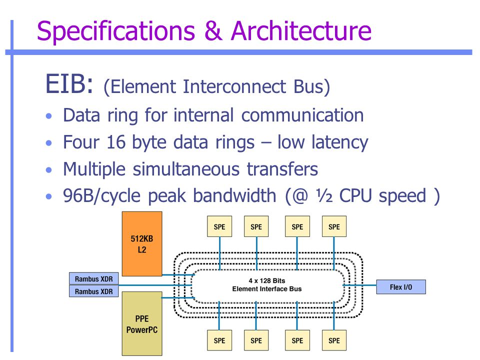 Specifications & Architecture EIB: (Element Interconnect Bus) Data ring for internal communication Four 16 byte data rings – low latency Multiple simultaneous transfers 96B/cycle peak bandwidth (@ ½ CPU speed )