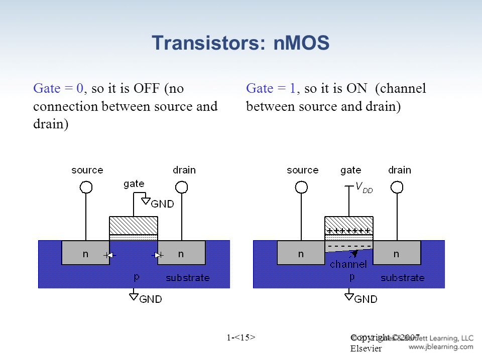 Copyright © 2007 Elsevier 1- Transistors: nMOS Gate = 0, so it is OFF (no connection between source and drain) Gate = 1, so it is ON (channel between source and drain)