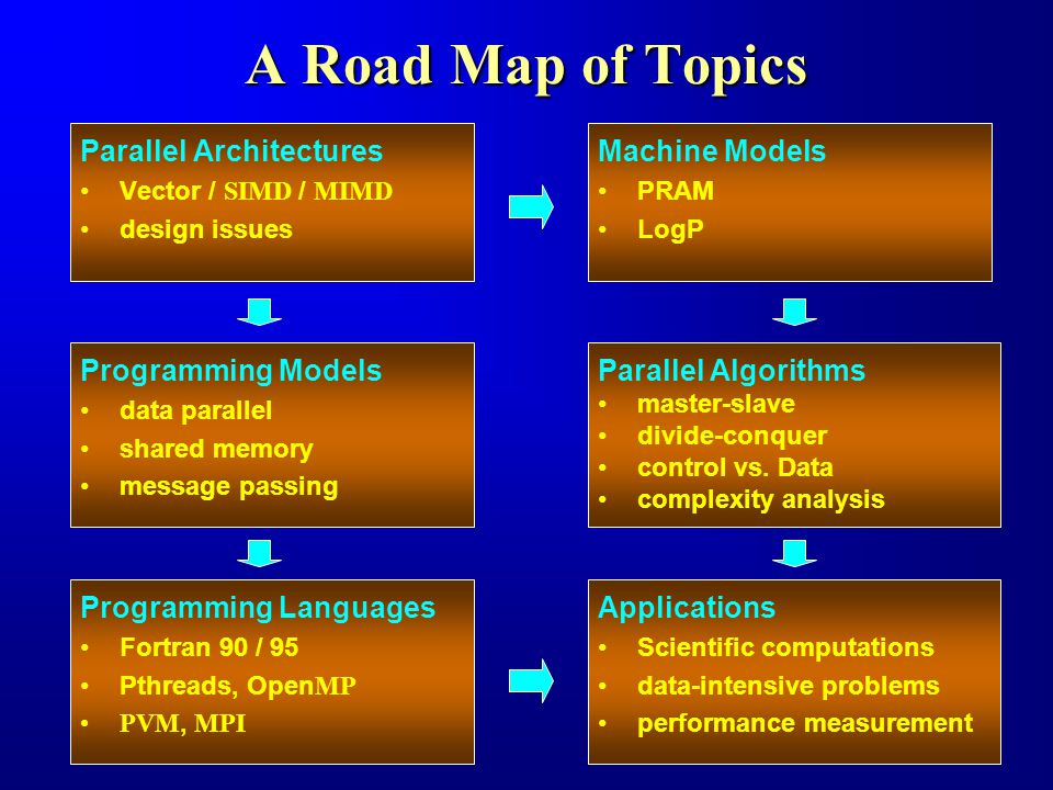 A Road Map of Topics Parallel Architectures Vector / SIMD / MIMD design issues Machine Models PRAM LogP Programming Models data parallel shared memory message passing Parallel Algorithms master-slave divide-conquer control vs.