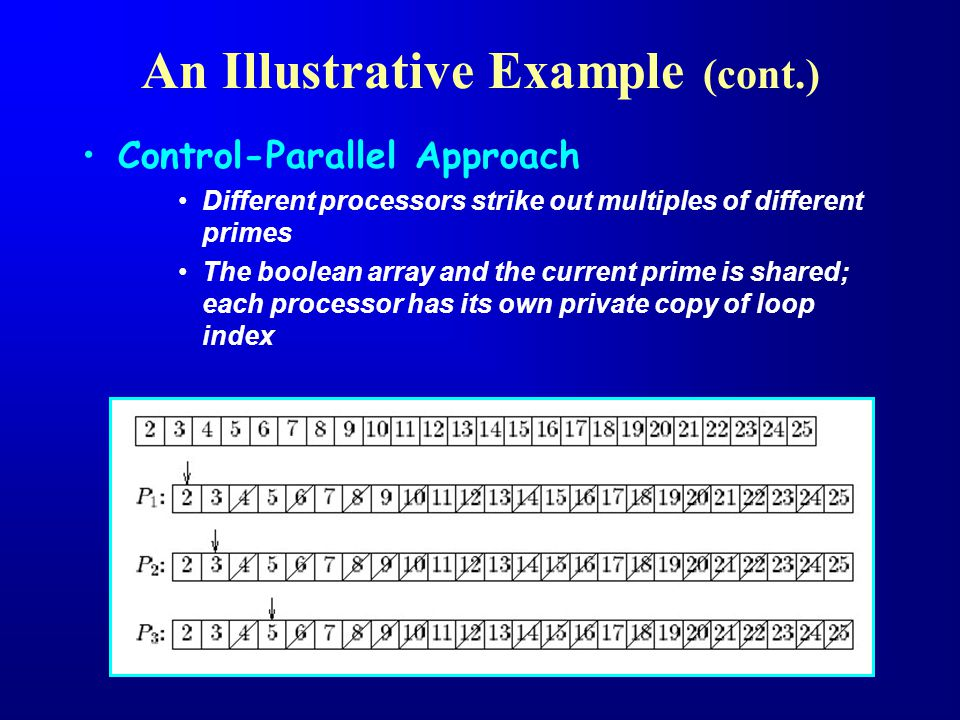 Control-Parallel Approach Different processors strike out multiples of different primes The boolean array and the current prime is shared; each processor has its own private copy of loop index An Illustrative Example (cont.)