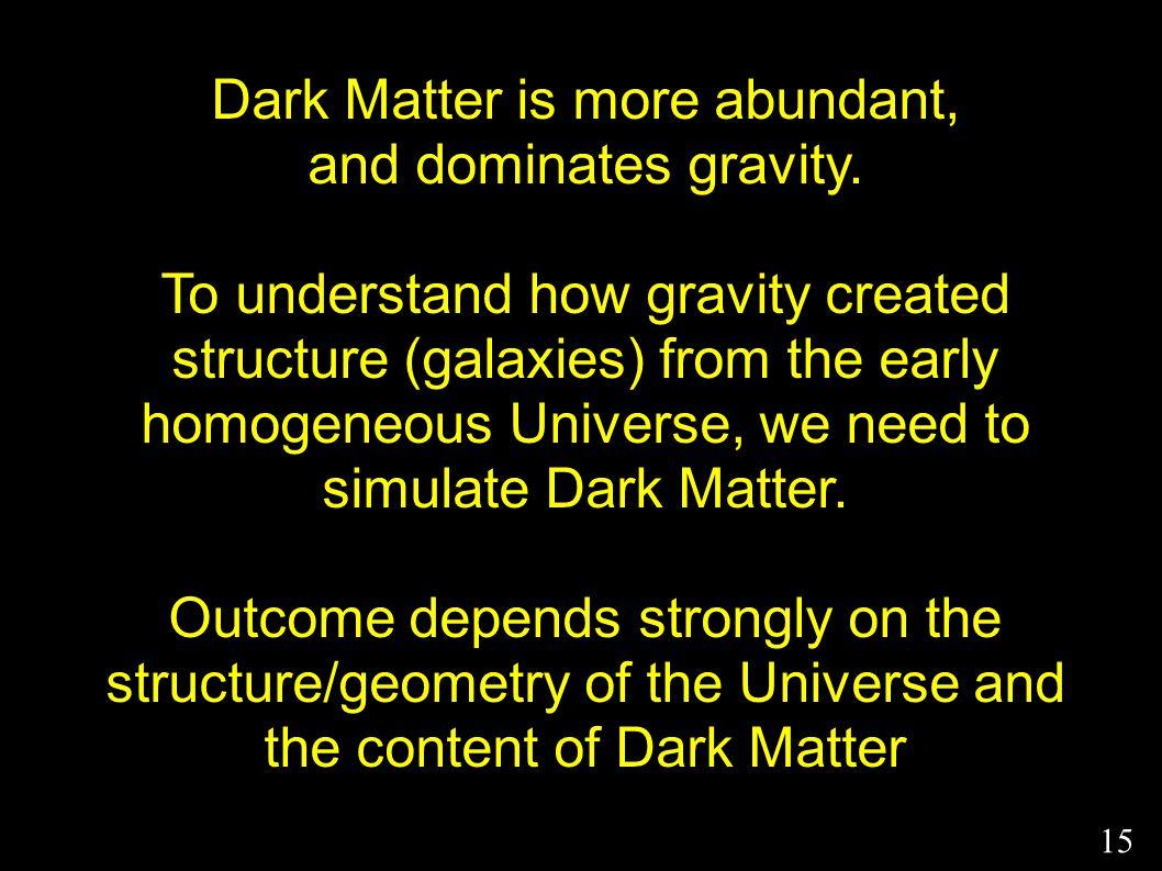 Dark Matter is more abundant, and dominates gravity.