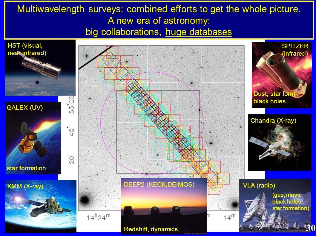 HST (visual, near infrared) GALEX (UV) star formation XMM (X-ray) Dust, star form., black holes...