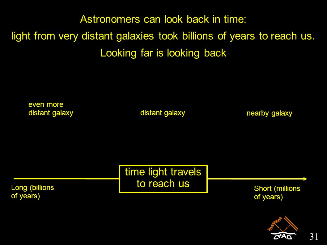 time light travels to reach us Short (millions of years) Long (billions of years) Text even more distant galaxy nearby galaxy distant galaxy 31 Astronomers can look back in time: light from very distant galaxies took billions of years to reach us.