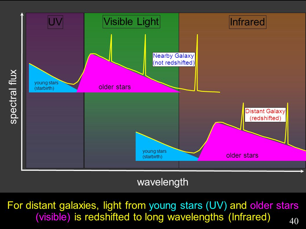 For distant galaxies, light from young stars (UV) and older stars (visible) is redshifted to long wavelengths (Infrared) wavelength spectral flux young stars (starbirth) older stars young stars (starbirth) older stars UV Visible Light Infrared Nearby Galaxy (not redshifted) Distant Galaxy (redshifted) 40