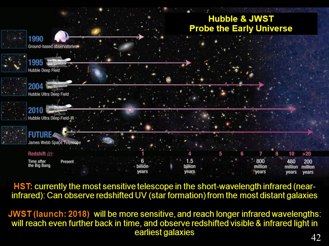 Hubble & JWST Probe the Early Universe HST: currently the most sensitive telescope in the short-wavelength infrared (near- infrared): Can observe redshifted UV (star formation) from the most distant galaxies JWST (launch: 2018) will be more sensitive, and reach longer infrared wavelengths: will reach even further back in time, and observe redshifted visible & infrared light in earliest galaxies 42