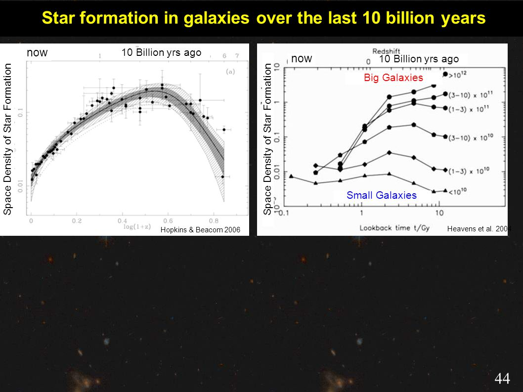 Star formation in galaxies over the last 10 billion years Heavens et al. 2004 Hopkins & Beacom 2006 now 10 Billion yrs ago Space Density of Star Forma