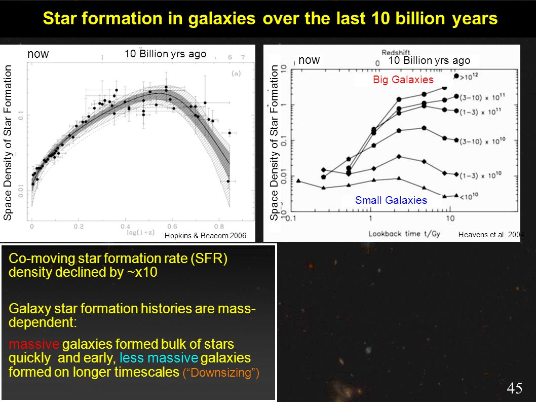 Co-moving star formation rate (SFR) density declined by ~x10 Galaxy star formation histories are mass- dependent: massive galaxies formed bulk of stars quickly and early, less massive galaxies formed on longer timescales ( Downsizing ) Star formation in galaxies over the last 10 billion years Heavens et al.
