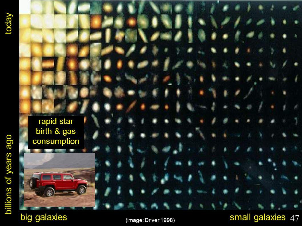 billions of years ago today (image: Driver 1998) big galaxiessmall galaxies rapid star birth & gas consumption 47