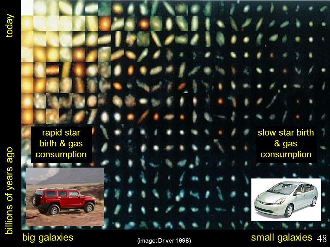 billions of years ago today (image: Driver 1998) big galaxiessmall galaxies rapid star birth & gas consumption slow star birth & gas consumption 48