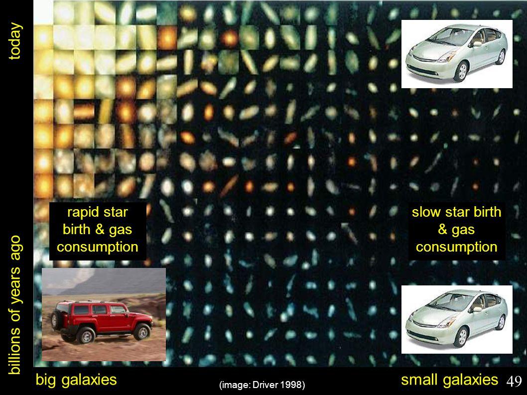 billions of years ago today (image: Driver 1998) big galaxiessmall galaxies rapid star birth & gas consumption slow star birth & gas consumption 49
