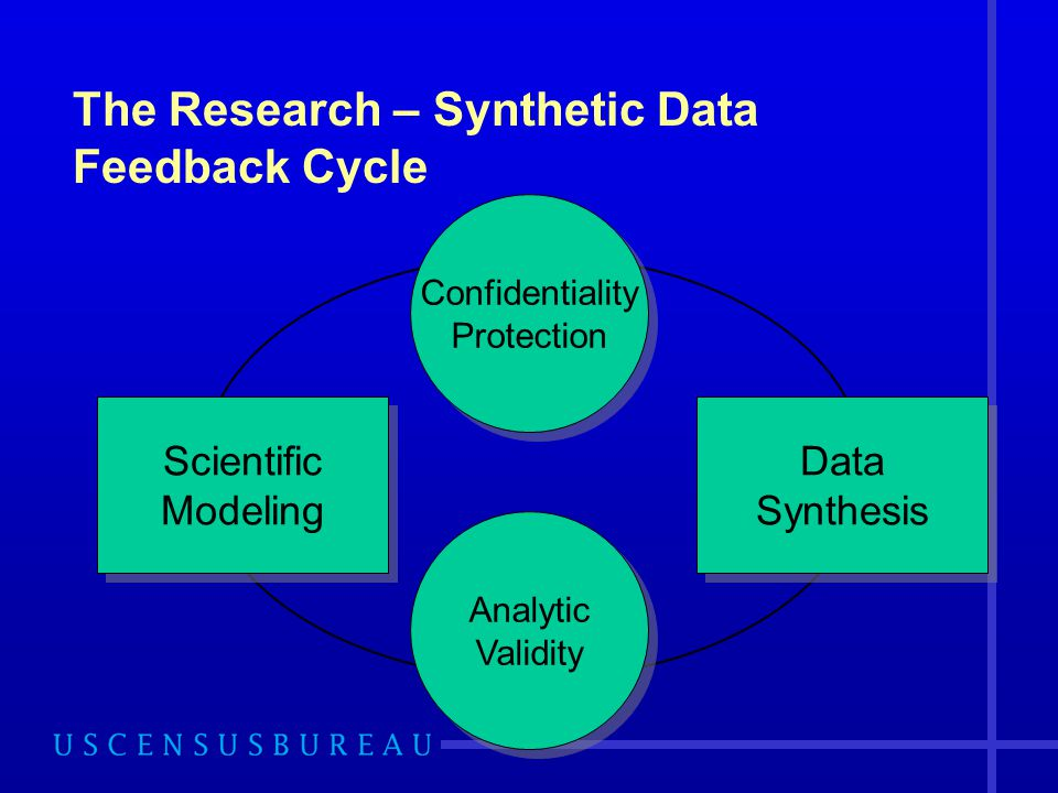 The Research – Synthetic Data Feedback Cycle Scientific Modeling Data Synthesis Confidentiality Protection Analytic Validity