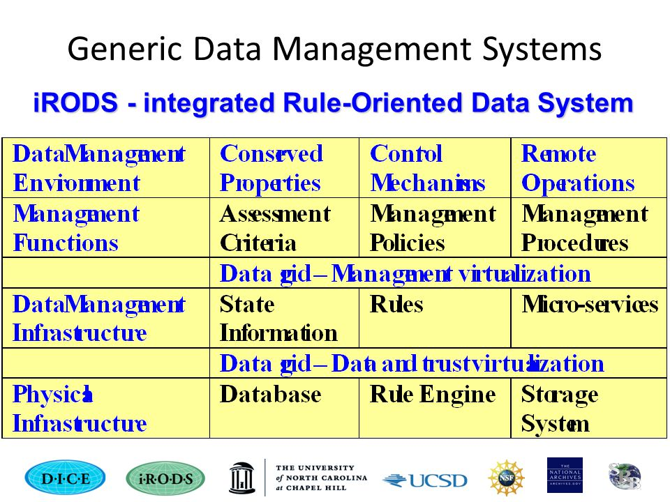 Generic Data Management Systems iRODS - integrated Rule-Oriented Data System