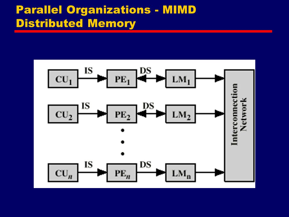 Parallel Organizations - MIMD Distributed Memory