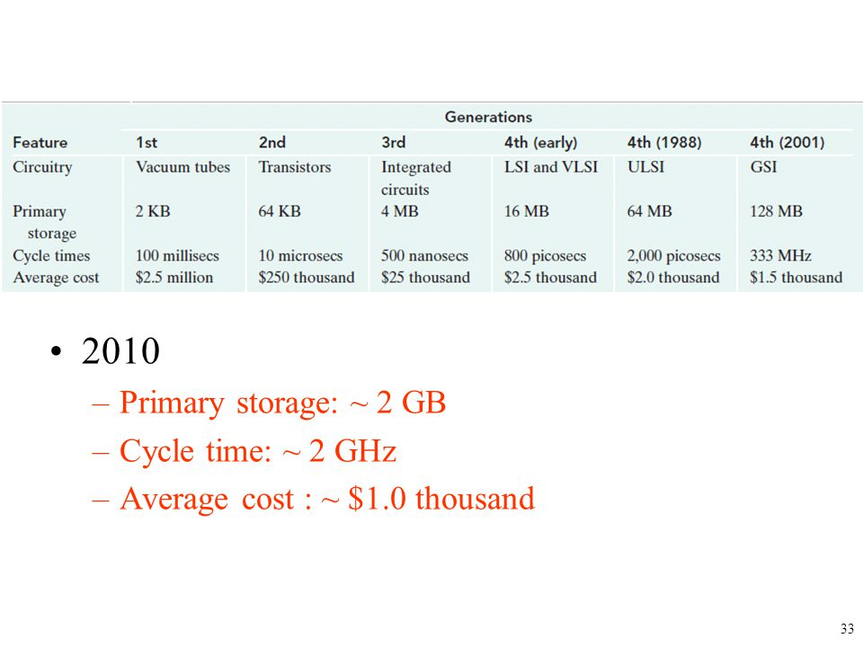 2010 –Primary storage: ~ 2 GB –Cycle time: ~ 2 GHz –Average cost : ~ $1.0 thousand 33