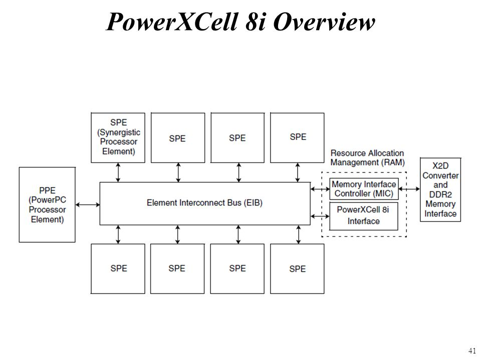 PowerXCell 8i Overview 41