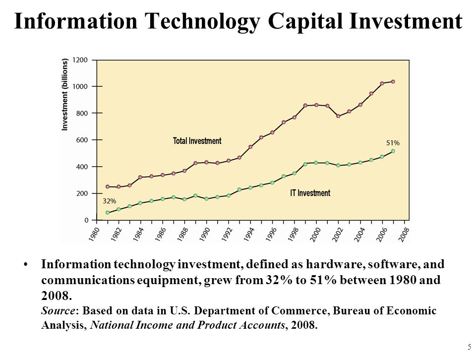 Information technology investment, defined as hardware, software, and communications equipment, grew from 32% to 51% between 1980 and 2008. Source: Ba