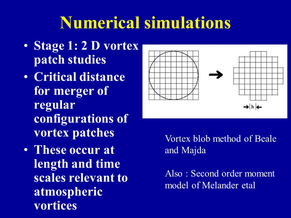 Numerical simulations Stage 1: 2 D vortex patch studies Critical distance for merger of regular configurations of vortex patches These occur at length
