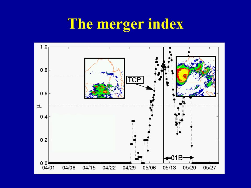 The merger index