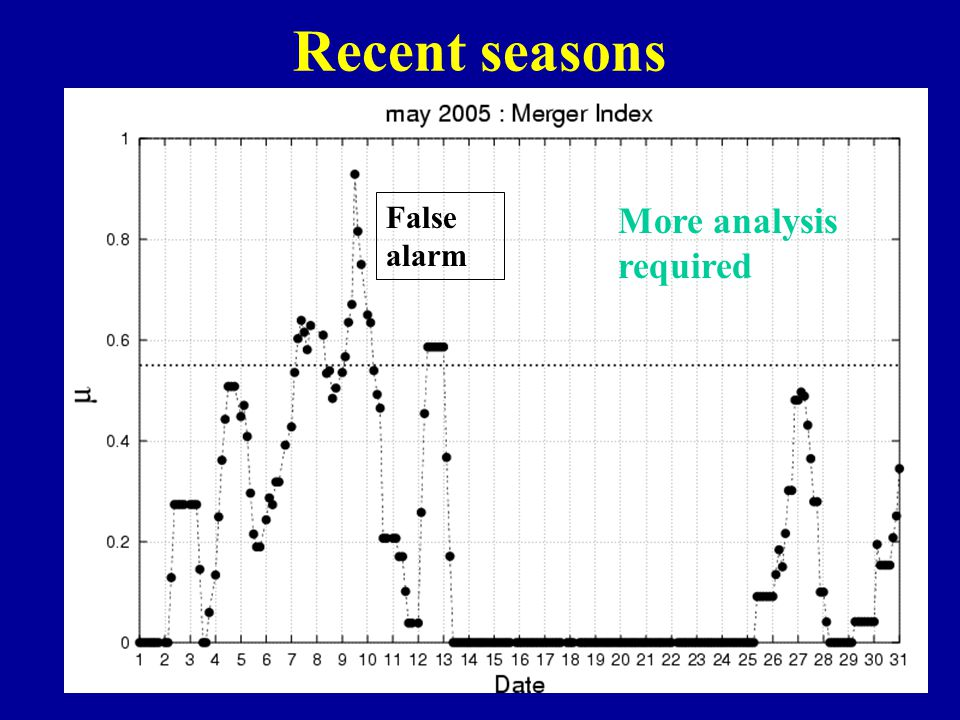 Recent seasons False alarm More analysis required
