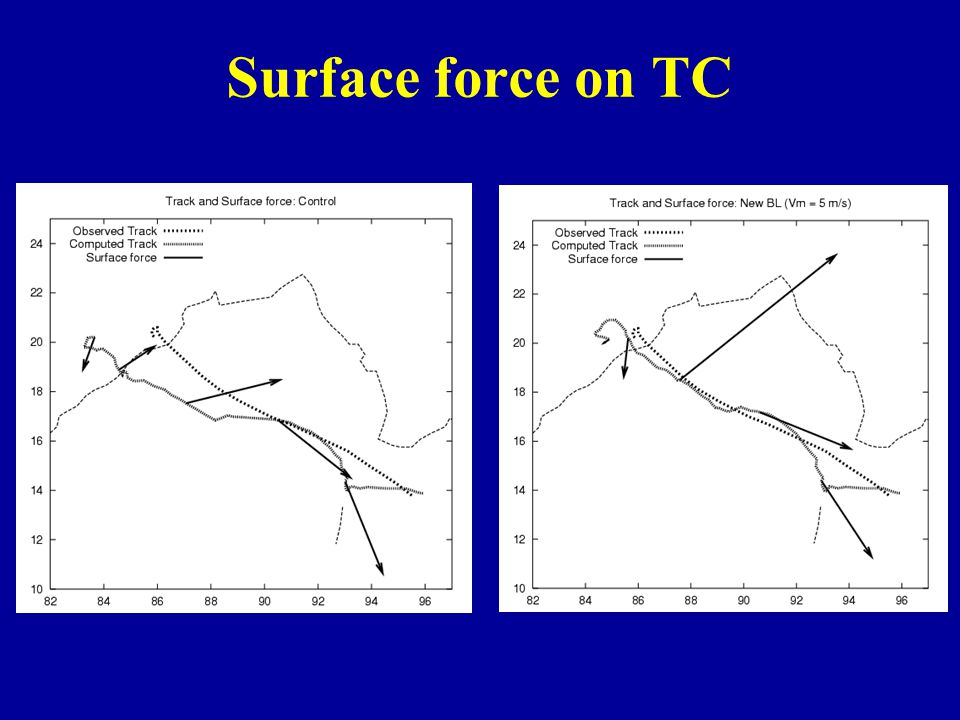 Surface force on TC