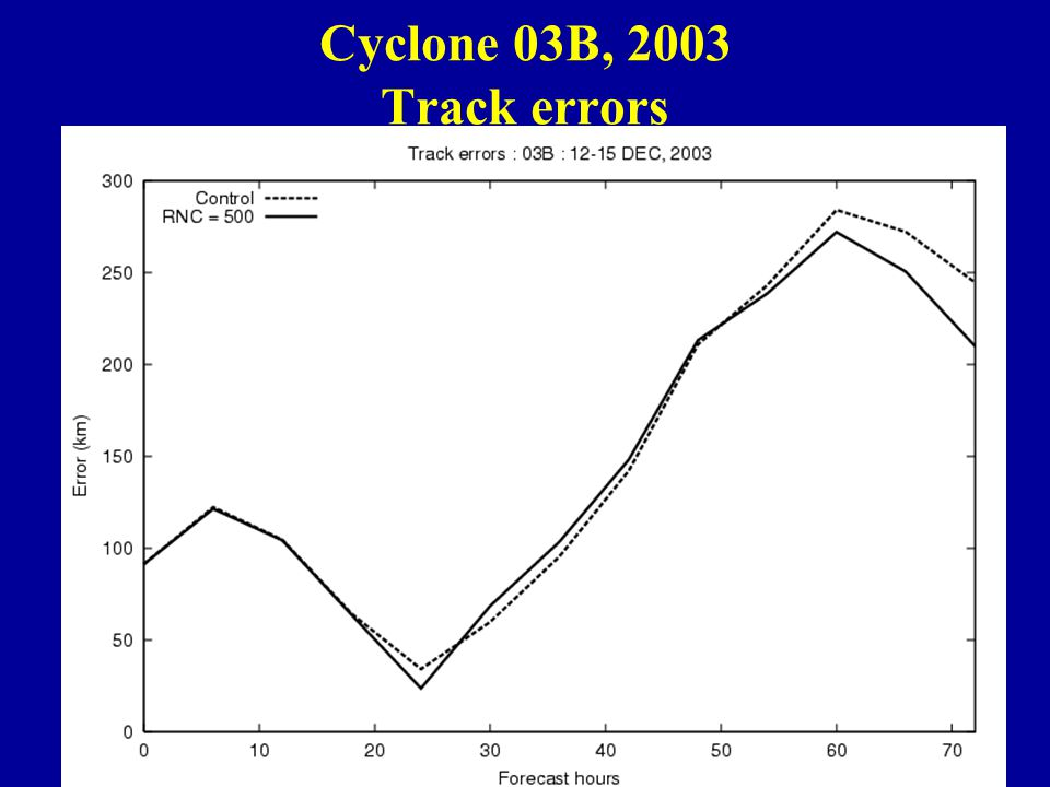 Cyclone 03B, 2003 Track errors