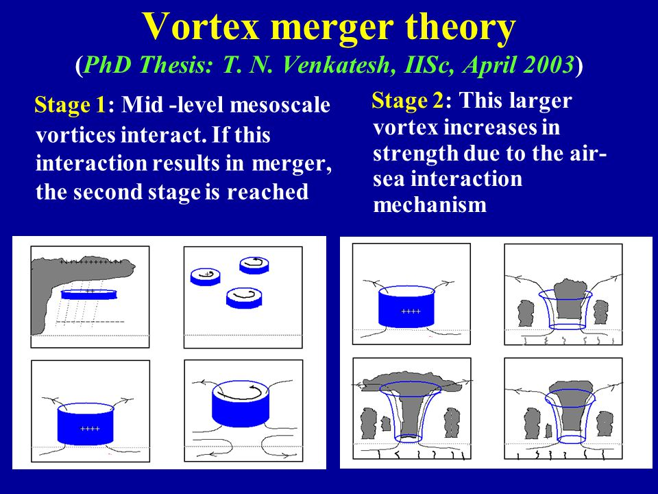 Vortex merger theory (PhD Thesis: T. N. Venkatesh, IISc, April 2003) Stage 1: Mid -level mesoscale vortices interact. If this interaction results in m