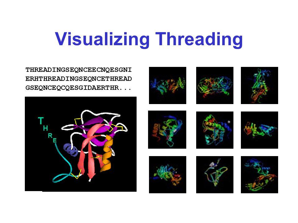Visualizing Threading T H R E THREADINGSEQNCEECNQESGNI ERHTHREADINGSEQNCETHREAD GSEQNCEQCQESGIDAERTHR...