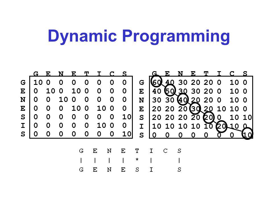 Dynamic Programming GENETICS G100000000 E0 0 0000 N00 00000 E000 0 00 S0000000 I00000 00 S0000000 GENETICS G60403020 0100 E405030 200100 N30 4020 0100 E20 302010 0 S20 010 I 20100 S0000000
