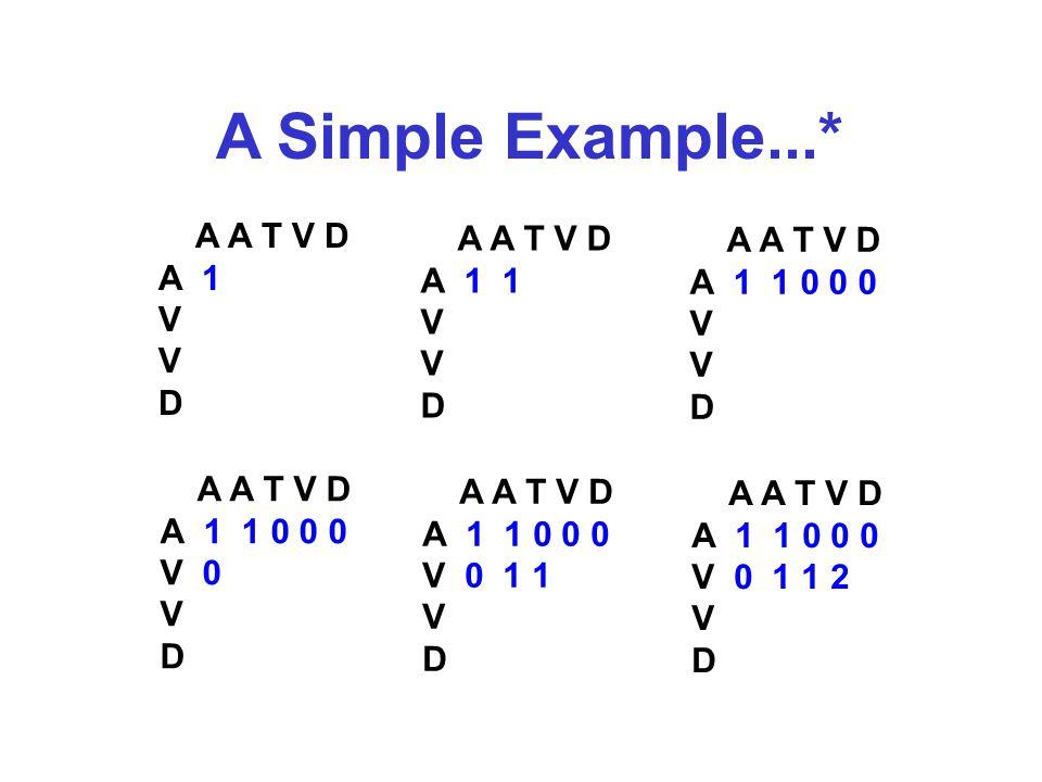 A Simple Example...* A A T V D A 1 V D A A T V D A 1 1 V D A A T V D A 1 1 0 0 0 V D A A T V D A 1 1 0 0 0 V 0 V D A A T V D A 1 1 0 0 0 V 0 1 1 V D A A T V D A 1 1 0 0 0 V 0 1 1 2 V D