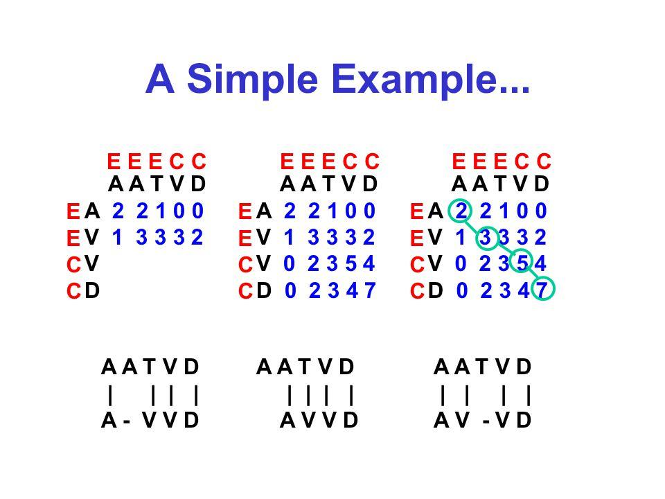A Simple Example... A A T V D A 2 2 1 0 0 V 1 3 3 3 2 V D A A T V D A 2 2 1 0 0 V 1 3 3 3 2 V 0 2 3 5 4 D 0 2 3 4 7 A A T V D A 2 2 1 0 0 V 1 3 3 3 2