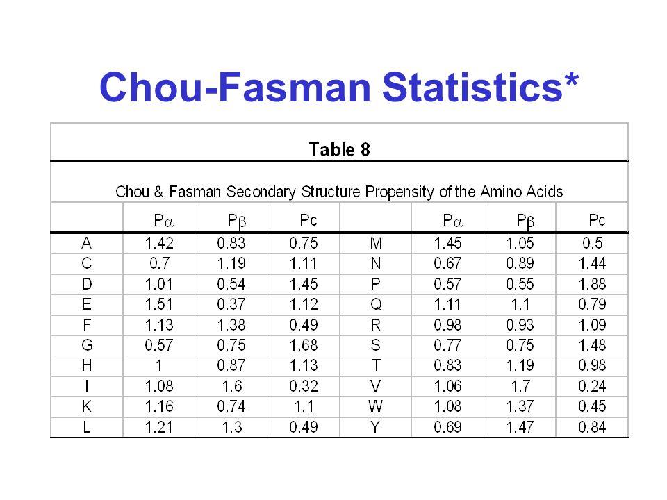 Chou-Fasman Statistics*