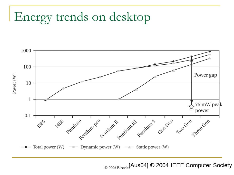 © 2006 Elsevier Energy trends on desktop [Aus04] © 2004 IEEE Computer Society