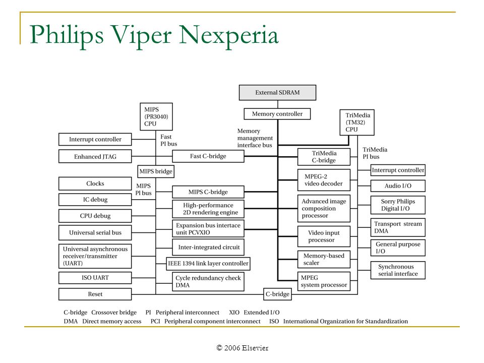 © 2006 Elsevier Philips Viper Nexperia