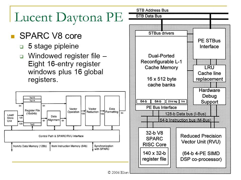 © 2006 Elsevier Lucent Daytona PE SPARC V8 core  5 stage pipleine  Windowed register file – Eight 16-entry register windows plus 16 global registers.