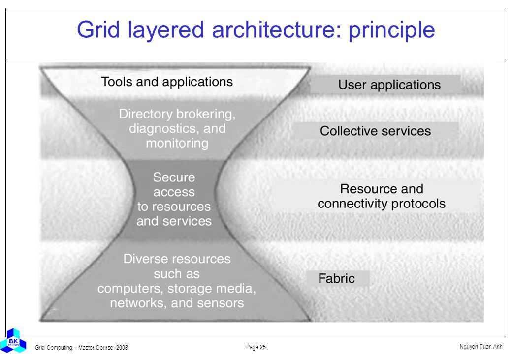 Nguyen Tuan Anh Page 25 Grid Computing – Master Course 2008 Grid layered architecture: principle