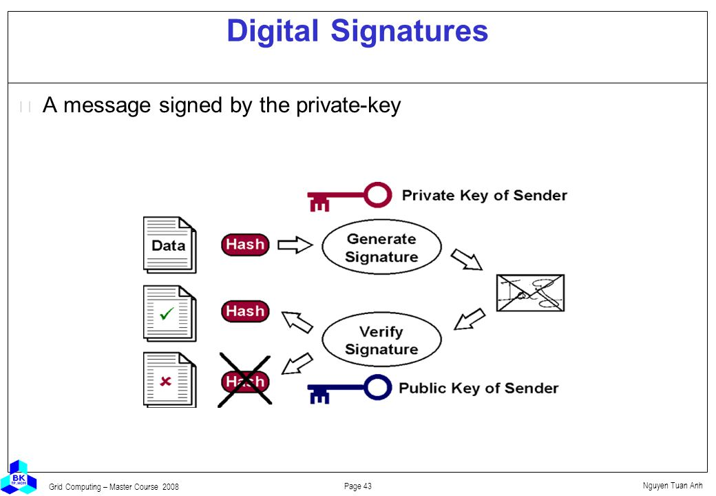 Nguyen Tuan Anh Page 43 Grid Computing – Master Course 2008 Digital Signatures  A message signed by the private-key