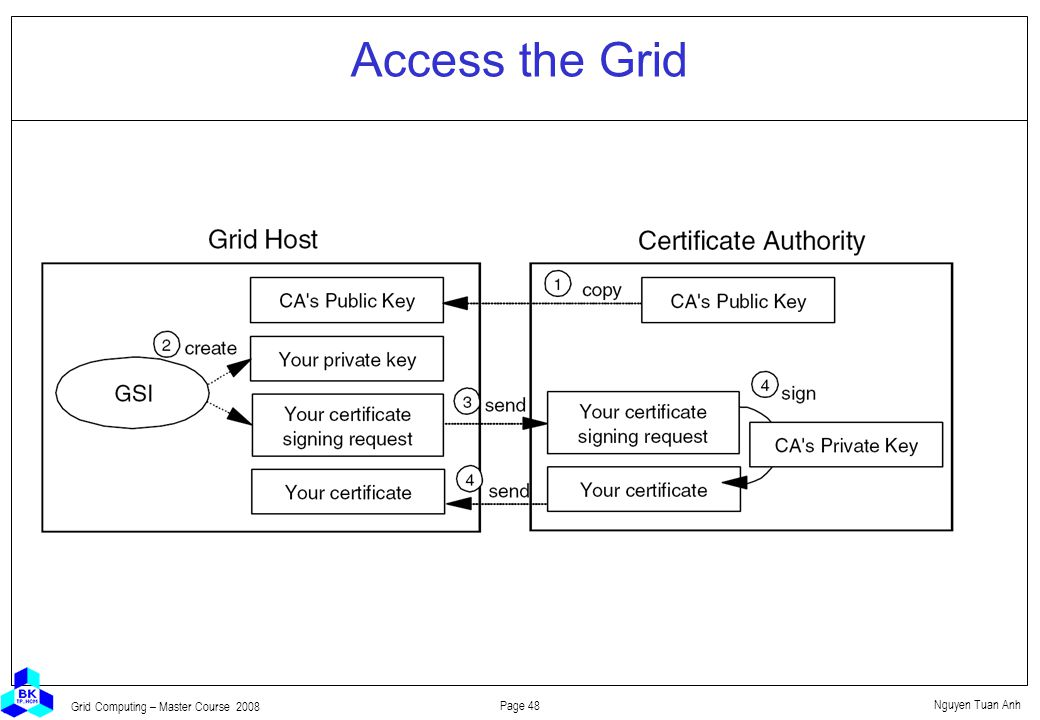 Nguyen Tuan Anh Page 48 Grid Computing – Master Course 2008 Access the Grid