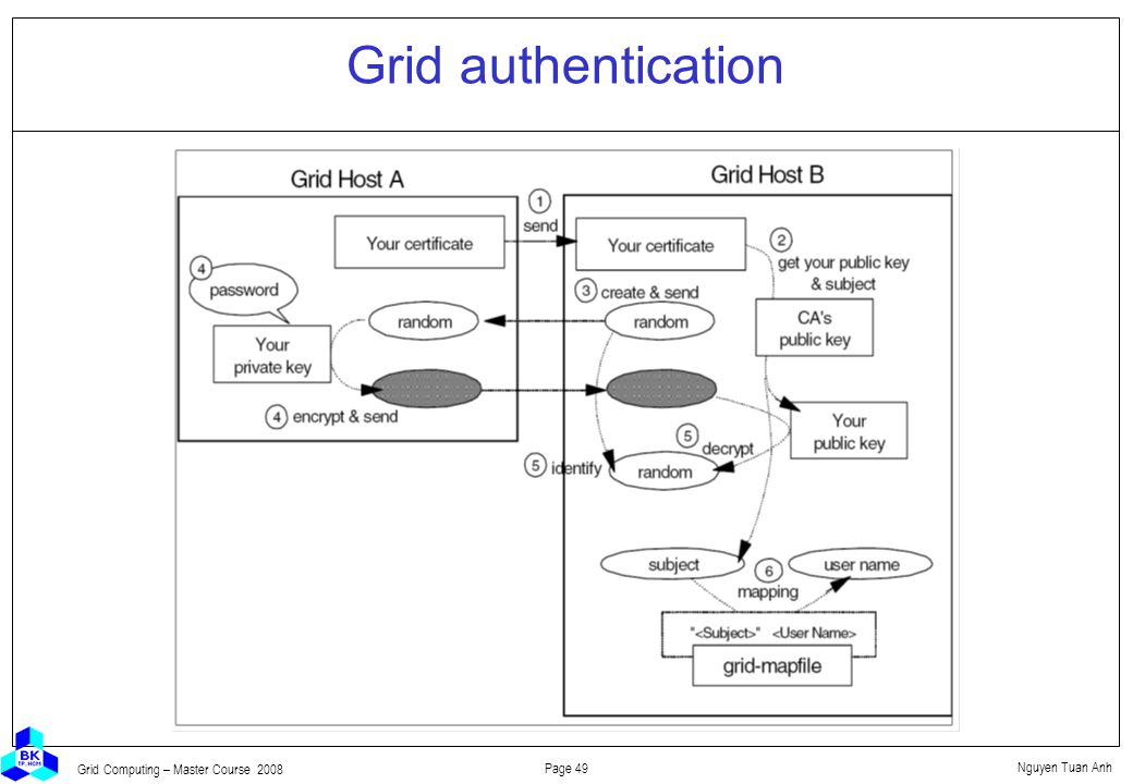 Nguyen Tuan Anh Page 49 Grid Computing – Master Course 2008 Grid authentication