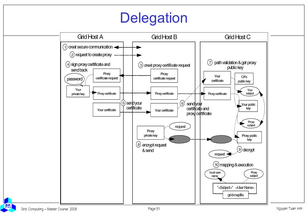 Nguyen Tuan Anh Page 51 Grid Computing – Master Course 2008 Delegation