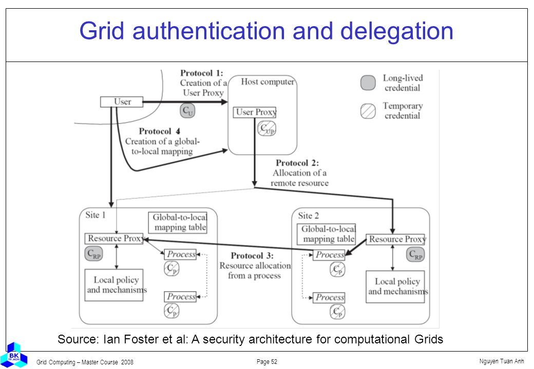 Nguyen Tuan Anh Page 52 Grid Computing – Master Course 2008 Grid authentication and delegation Source: Ian Foster et al: A security architecture for computational Grids